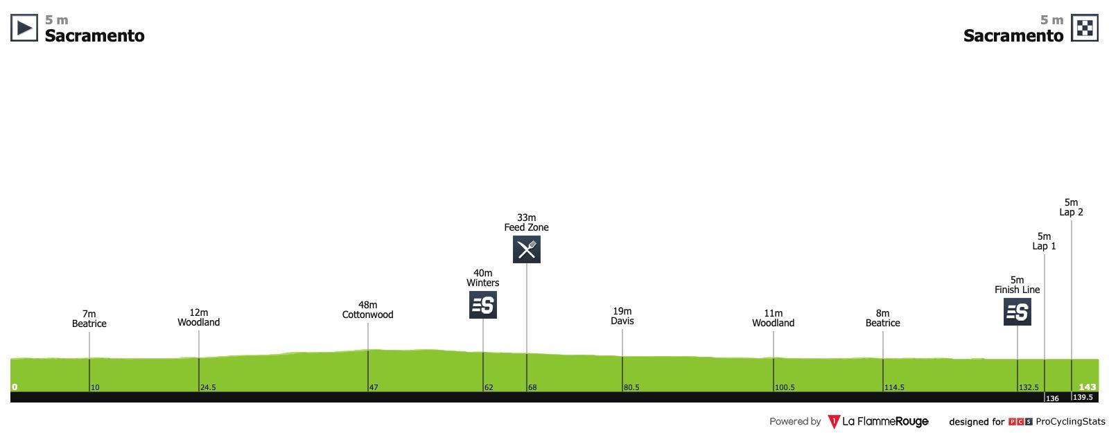Amgen Tour of California 2019 Tour-of-california-2019-stage-1-profile-ba006000a7