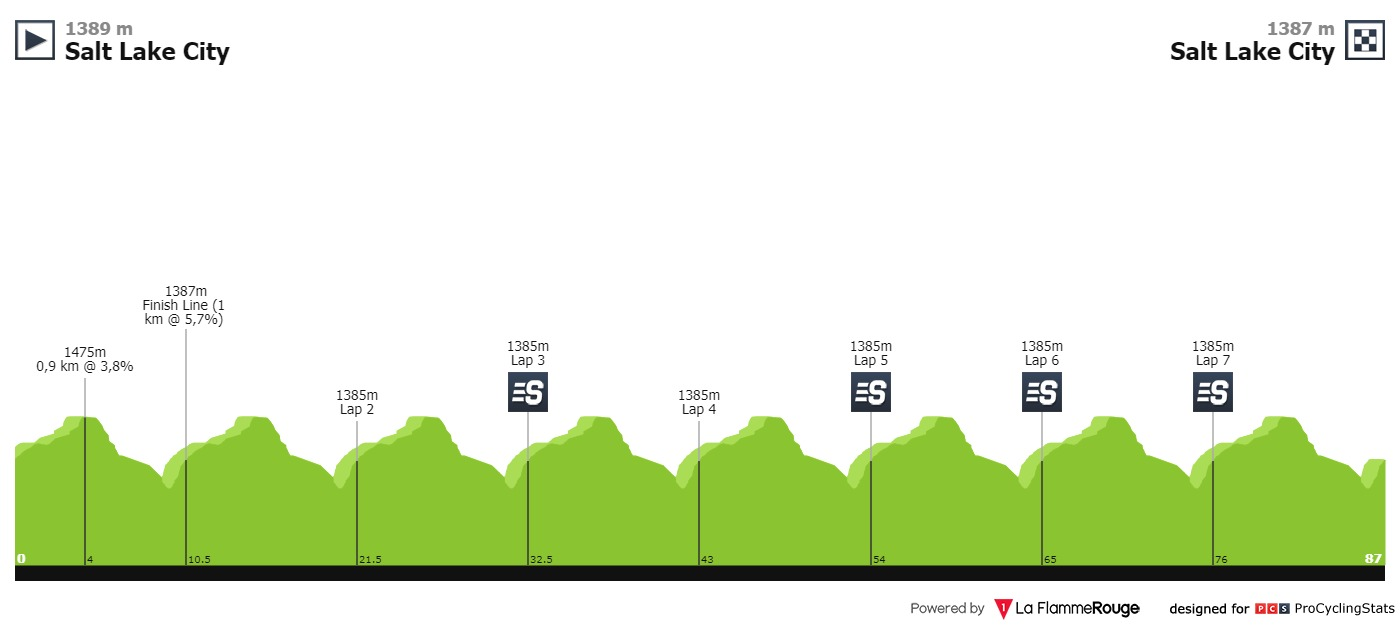 UCI America Tour - Page 5 Tour-of-utah-2019-stage-5-profile-f7e6db0a74