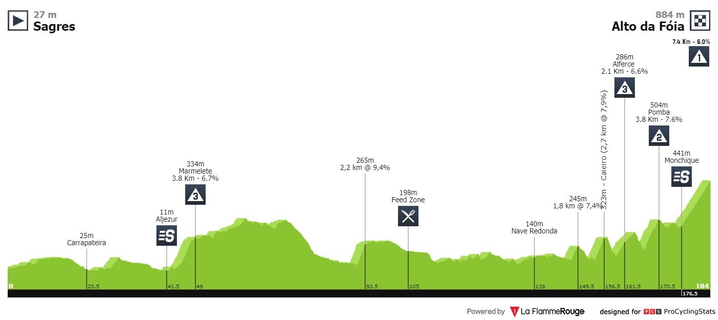 Race profile, Volta ao Algarve em Bicicleta