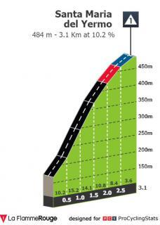 L'attribut alt de cette image est vide, son nom de fichier est itzulia-basque-country-2021-stage-3-climb-n4.jpg.