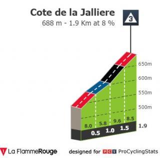 Tour de France 2019   Stage 8   Situation v3