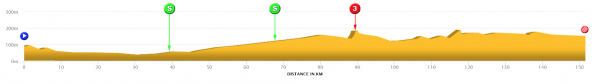 [Immagine: sharjah-international-cycling-tour-2018-...rofile.png]