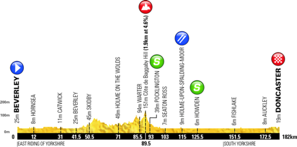 [Immagine: tour-de-yorkshire-2018-stage-1-profile.png]