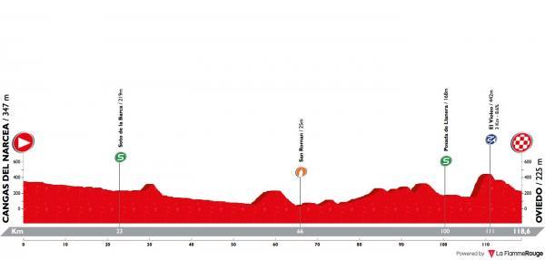 [Immagine: vuelta-asturias-2018-stage-3-profile.jpg]