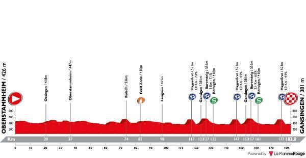 tour-de-suisse-2018-stage-3-profile-n2.jpg