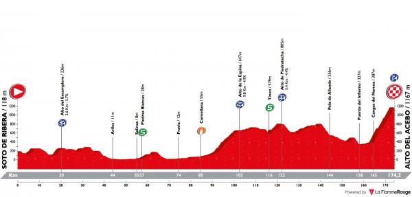 [Immagine: vuelta-asturias-2018-stage-2-profile.jpg]