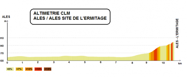 [IMG]https://www.procyclingstats.com/images/profiles/ca/db/etoile-de-besseges-2018-stage-5-profile.png[/IMG]