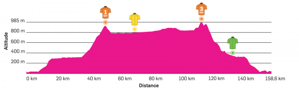 [IMG]https://www.procyclingstats.com/images/profiles/ca/eb/tour-of-antalya-2018-stage-1-profile.png[/IMG]
