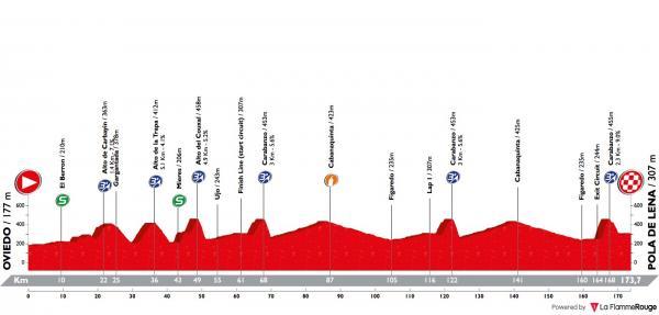 [Immagine: vuelta-asturias-2018-stage-1-profile.jpg]