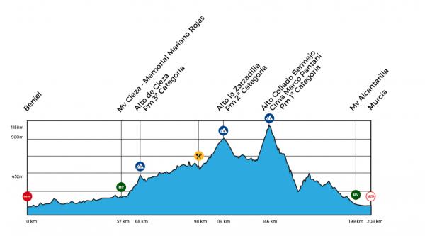 Vuelta a Murcia 2018 profil