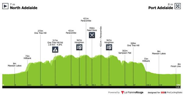 tour-down-under-2019-stage-1-profile.jpg